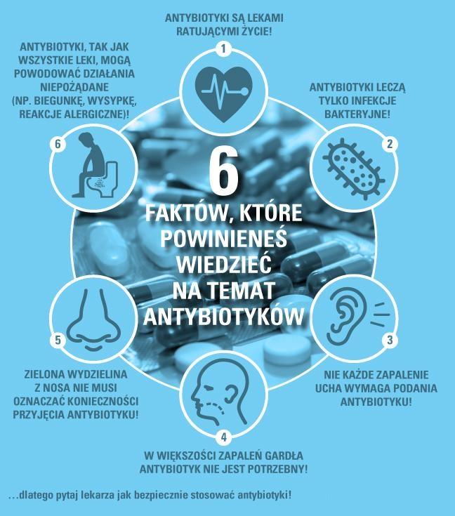 Antybiotyki - najczęstsze błędy w stosowaniu antybiotykoterapii